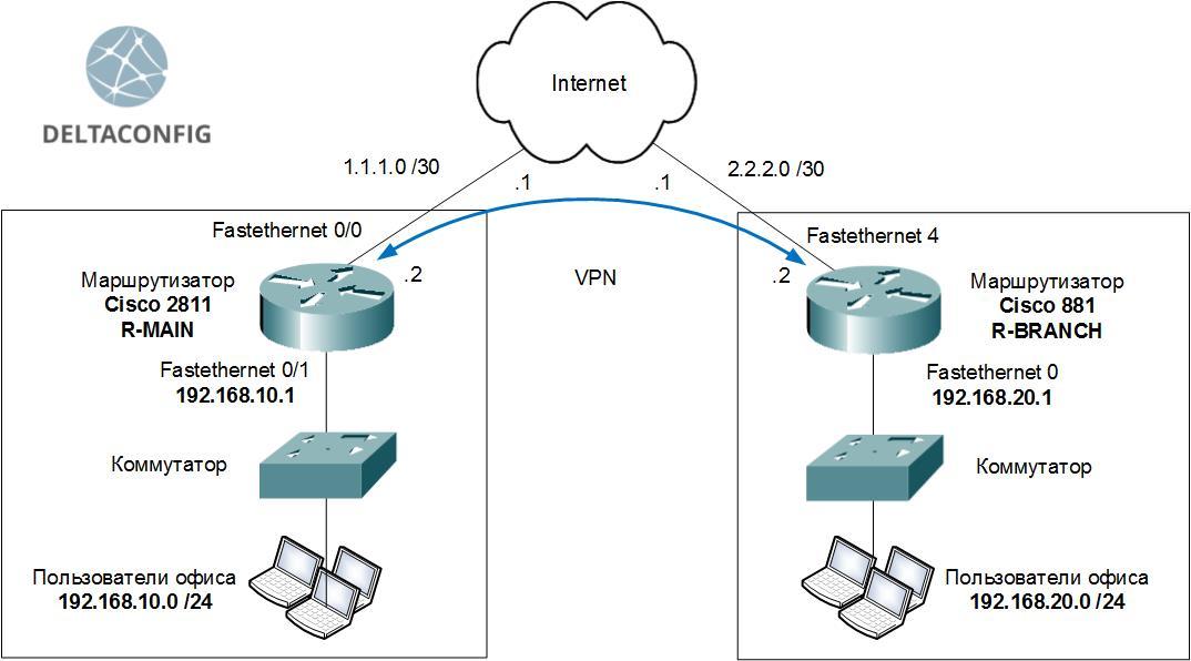 cisco-router-vpn