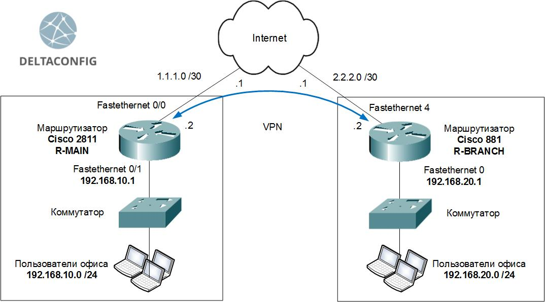 VPN между двумя маршрутизаторами Cisco