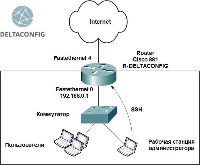 Доступ по SSH на Cisco IOS