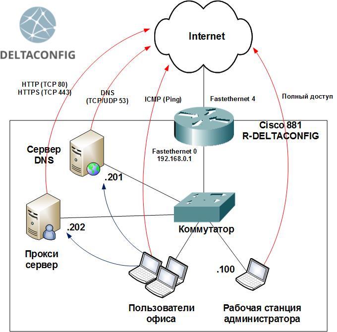 Access-lists на маршрутизаторе Cisco