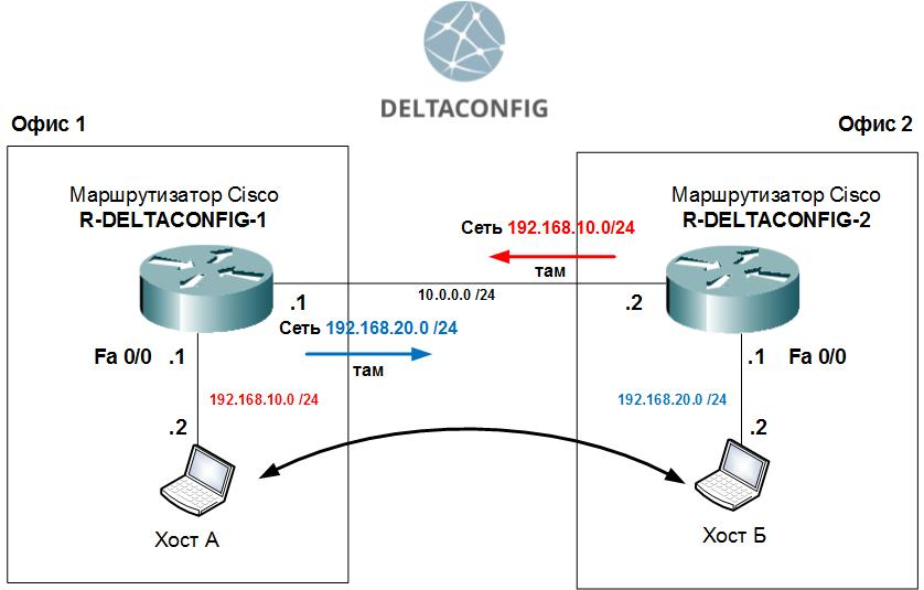 cisco-routing-less-simple