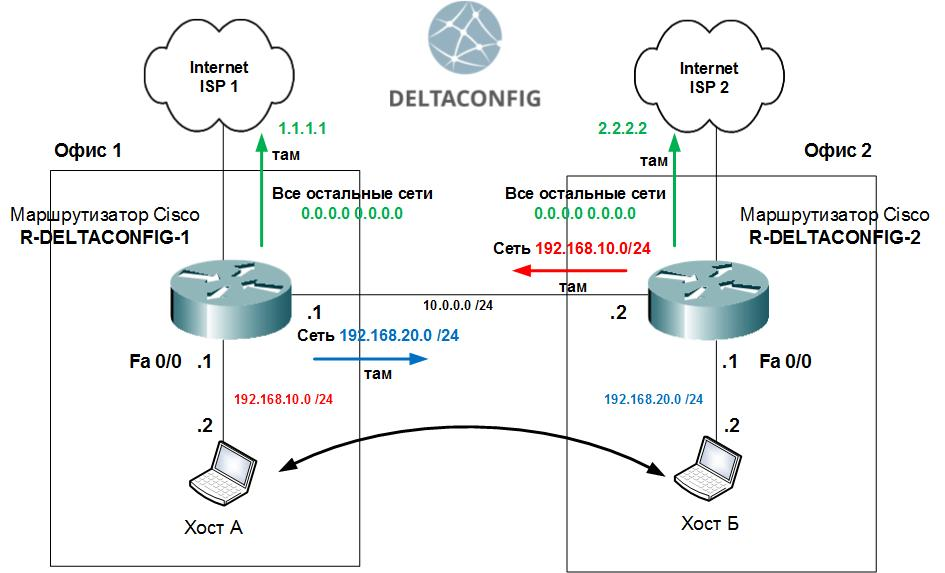 cisco-routing-real