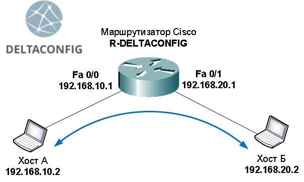 cisco-routing-simple