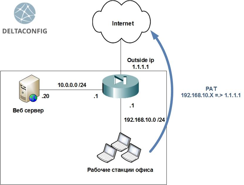 Как использовать NAT на Cisco