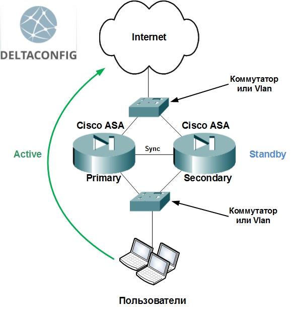 Failover на Cisco ASA