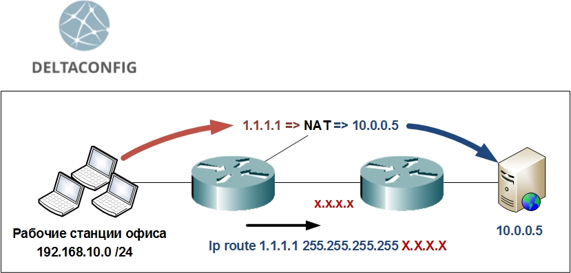 cisco ip nat outside