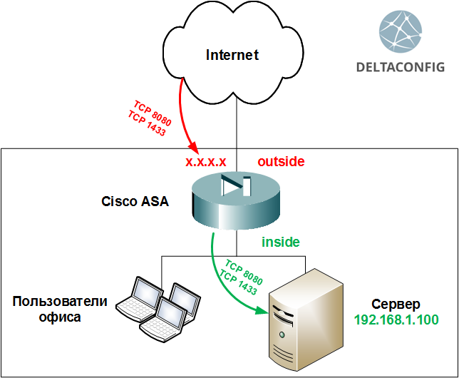 cisco asa port forwarding static nat