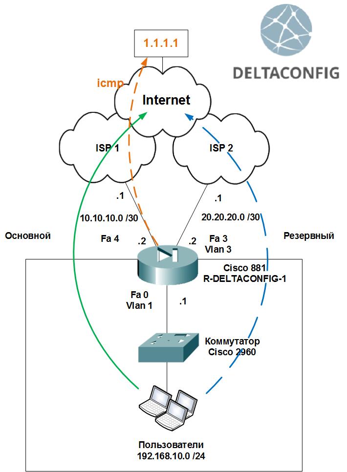 cisco 881 router ip sla