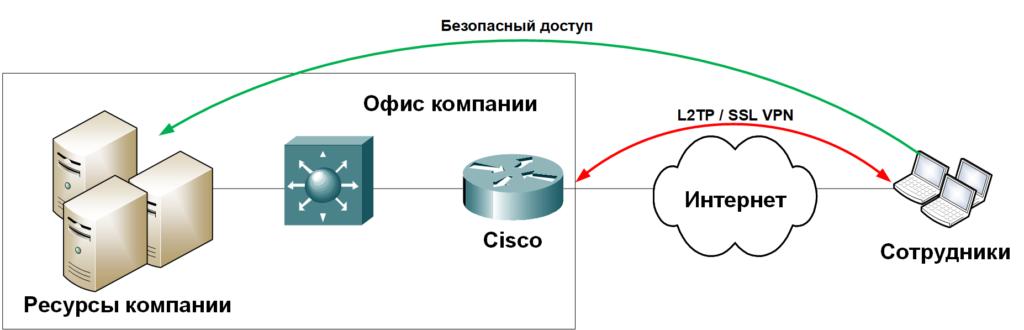 Удаленка на Cisco