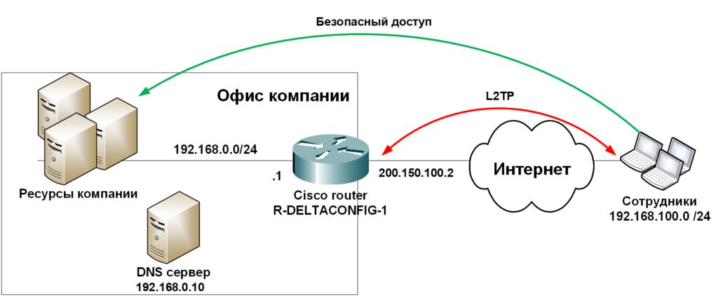 Настройка L2TP на Cisco router